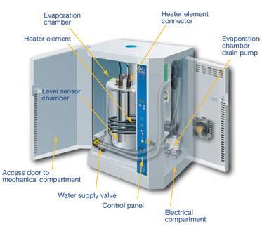 Humidificateur le bon taux d 39 humidit et le type d - Le meilleur humidificateur ...
